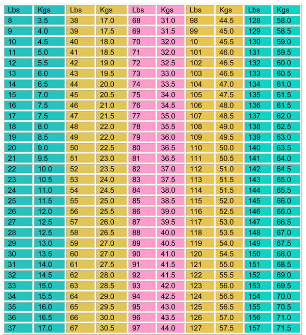 Weight Conversion Chart – Weight Conversion Chart